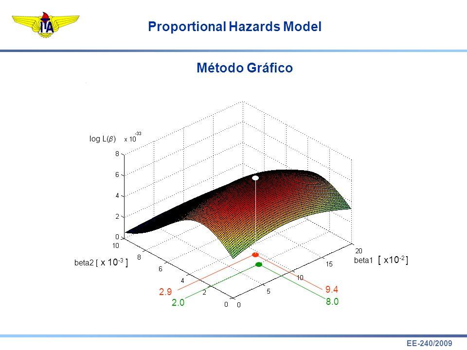 Método Gráfico [ x10-2 ] 9.4 2.9 2.0 8.0 log L() beta1